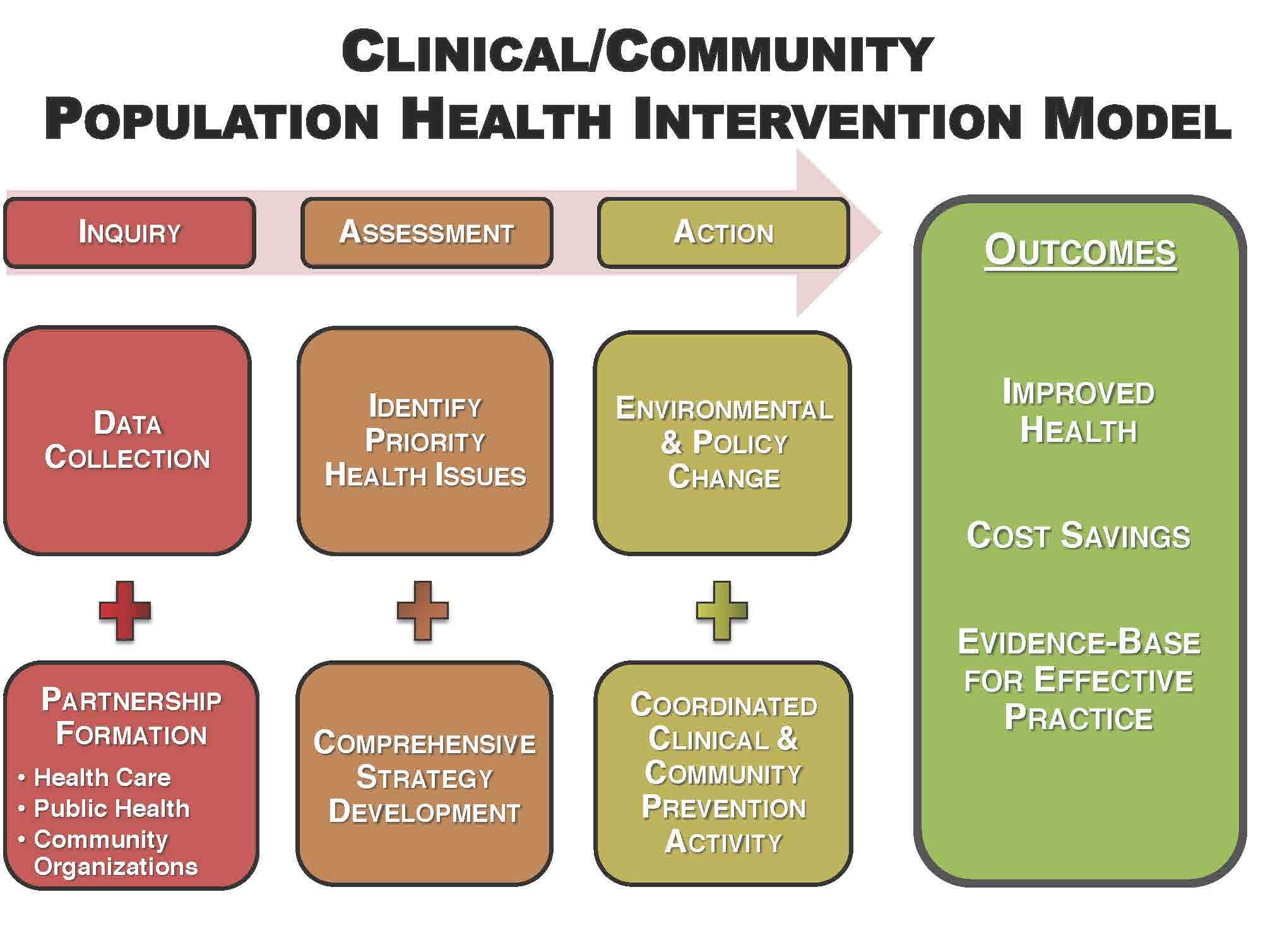 community and population health task1 Free essay: application of community health and population focused nursing  vwt task 1 cassidi roberts western governors university.