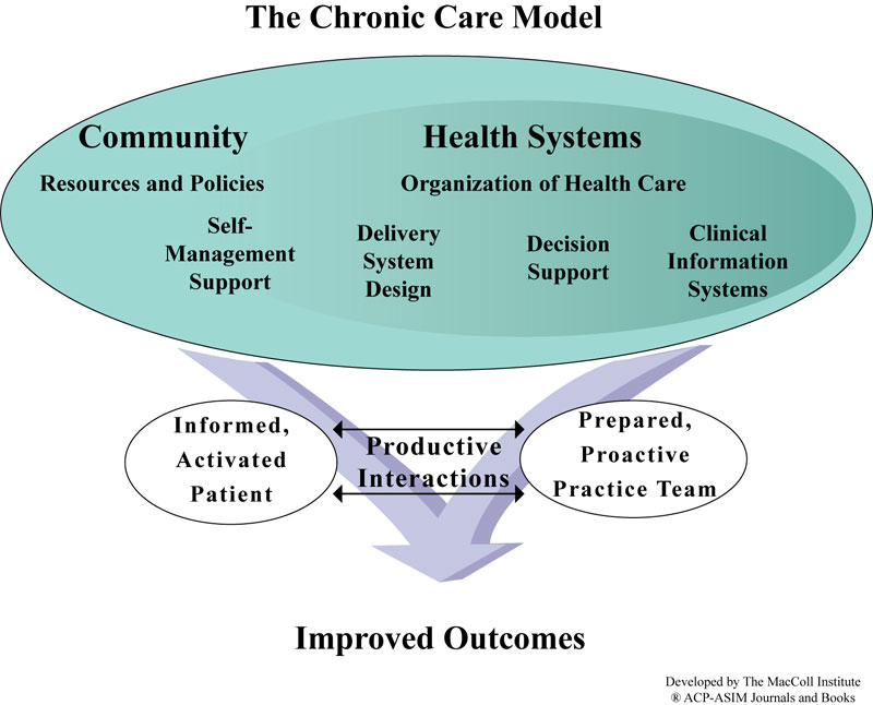 guided reflection on community health nursing Full-text paper (pdf): reflective practice and guided discovery: clinical supervision may 2000 journal of psychiatric and mental health nursing the paper presents a structure and process of reflection for nursing practice as illustrated by the [show full abstract] read more.